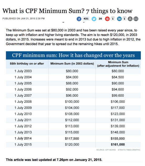 CPF Minimum Sum Increases In July 2015