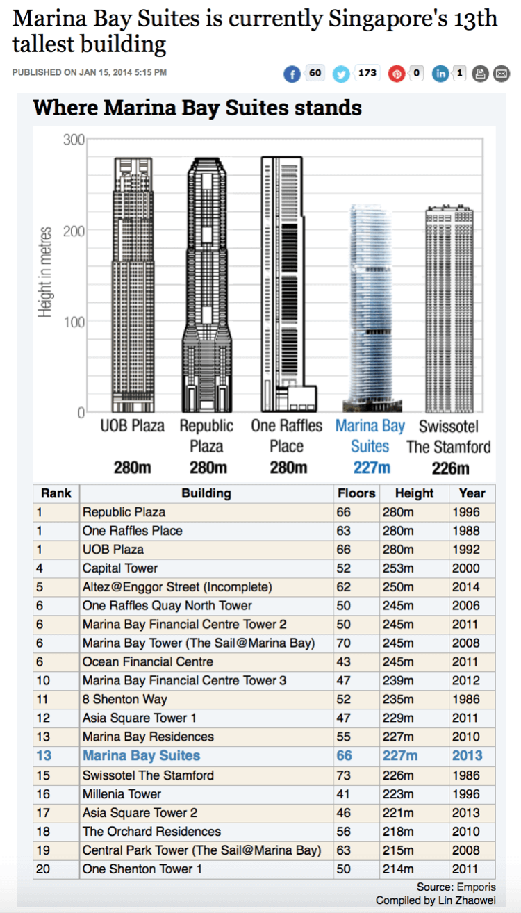 Marina Bay Suites Is 13th Tallest In Singapore