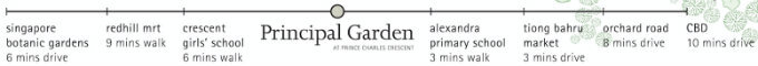 New Launches - Principal Garden - Minutes To Amenities