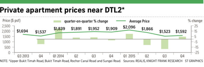 Increase In Home Prices Along Downtown Line 2 (DTL2)