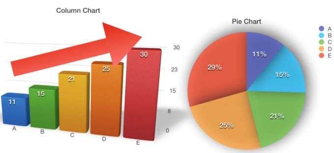 Pictorial Bar and Pie Chart of Property Growth