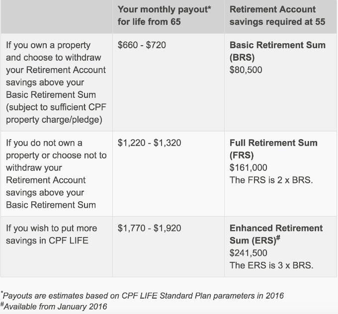 Condo Singapore - CPF Retirement Sum